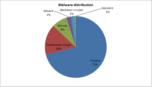 A definition of malware